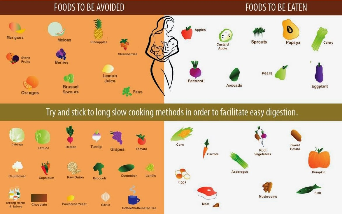 Breastfeeding anti-colic diet. What to eat when breastfeeding. What not to eat when breastfeeding.